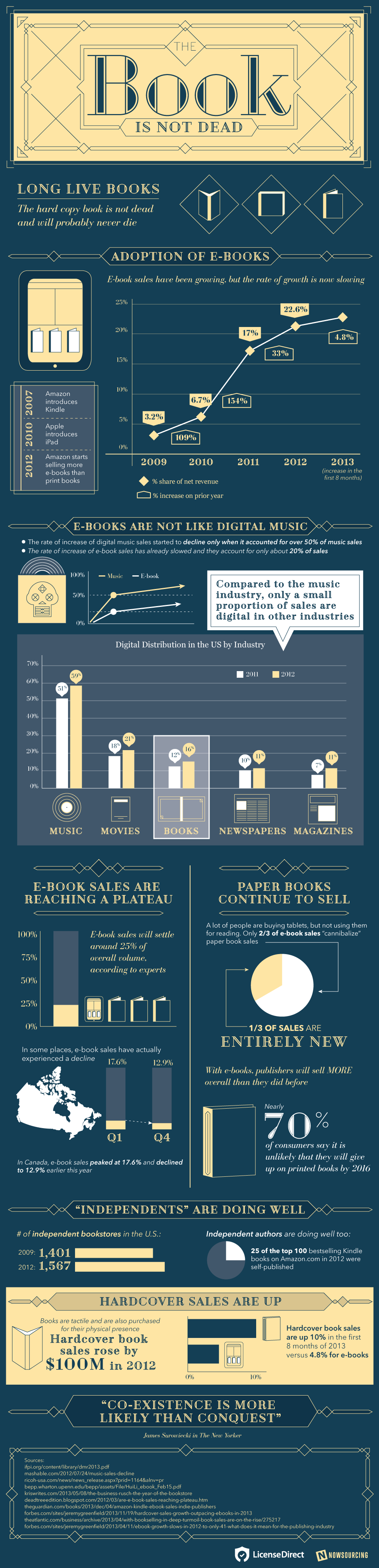 The Book Is Not Dead - Infographic by License Direct